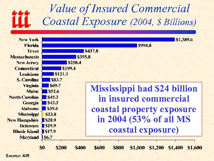 Value of Insured Commercial Coastal Exposure (2004, $ Billions) Mississippi had $24 billion in