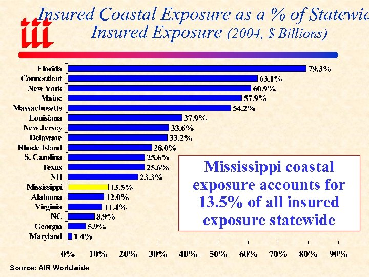 Insured Coastal Exposure as a % of Statewid Insured Exposure (2004, $ Billions) Mississippi