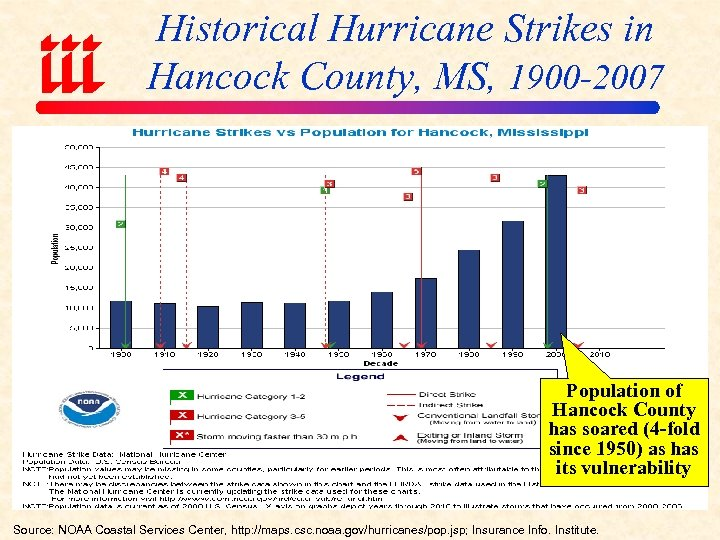Historical Hurricane Strikes in Hancock County, MS, 1900 -2007 Population of Hancock County has