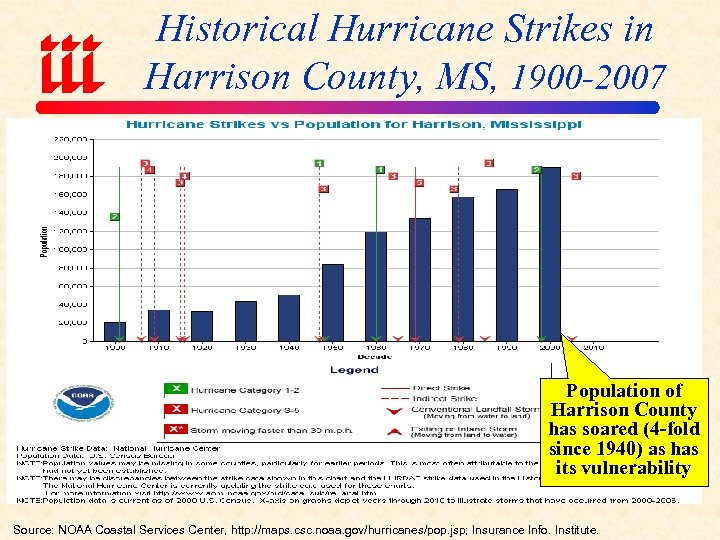 Historical Hurricane Strikes in Harrison County, MS, 1900 -2007 Population of Harrison County has