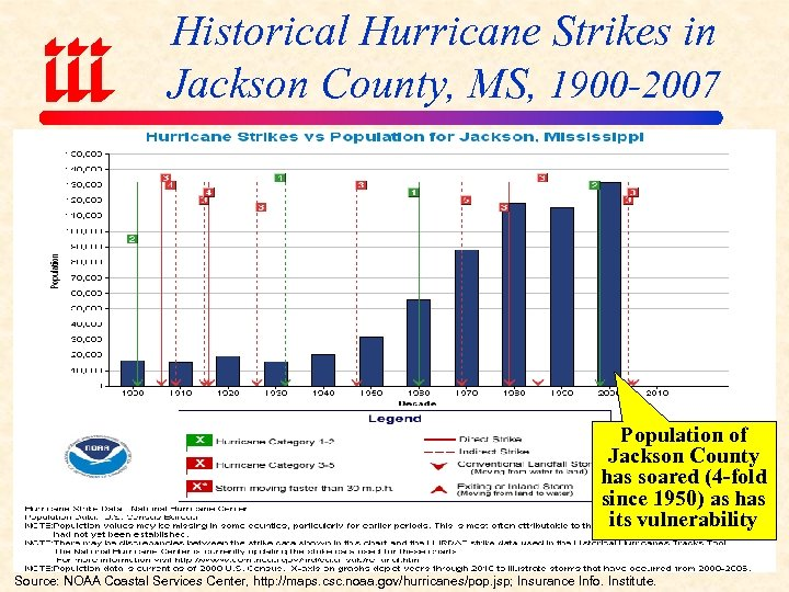 Historical Hurricane Strikes in Jackson County, MS, 1900 -2007 Population of Jackson County has