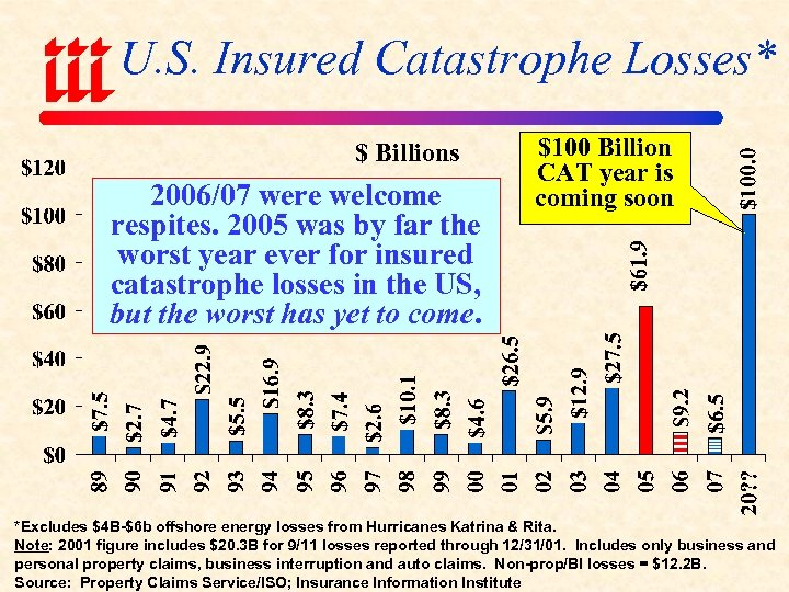U. S. Insured Catastrophe Losses* $ Billions 2006/07 were welcome respites. 2005 was by
