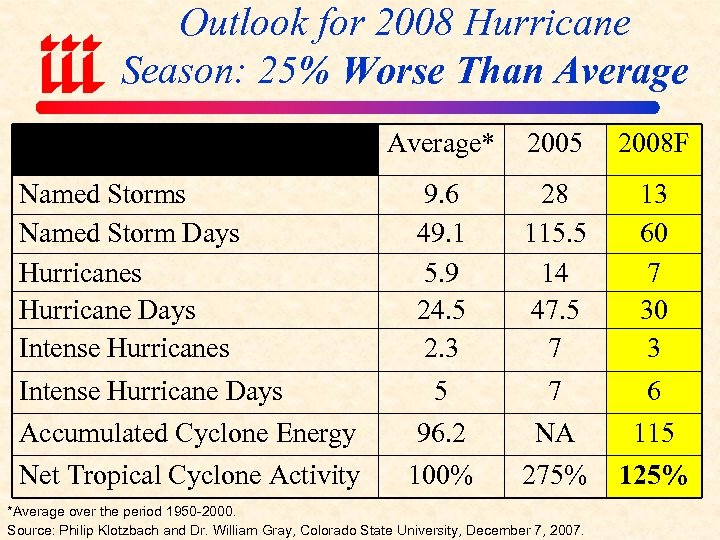 Outlook for 2008 Hurricane Season: 25% Worse Than Average* 2005 2008 F Named Storms