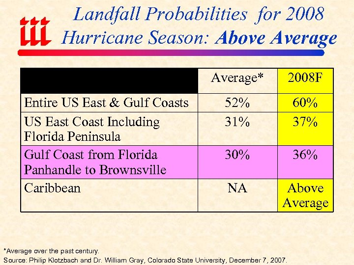 Landfall Probabilities for 2008 Hurricane Season: Above Average* Entire US East & Gulf Coasts