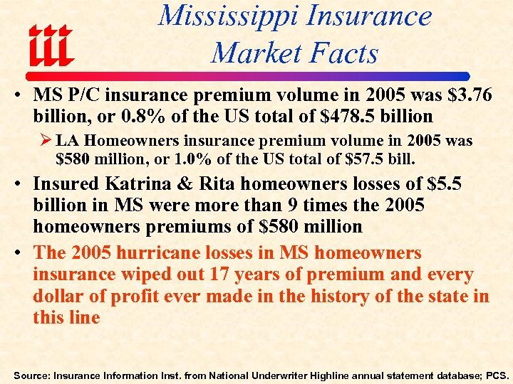 Mississippi Insurance Market Facts • MS P/C insurance premium volume in 2005 was $3.