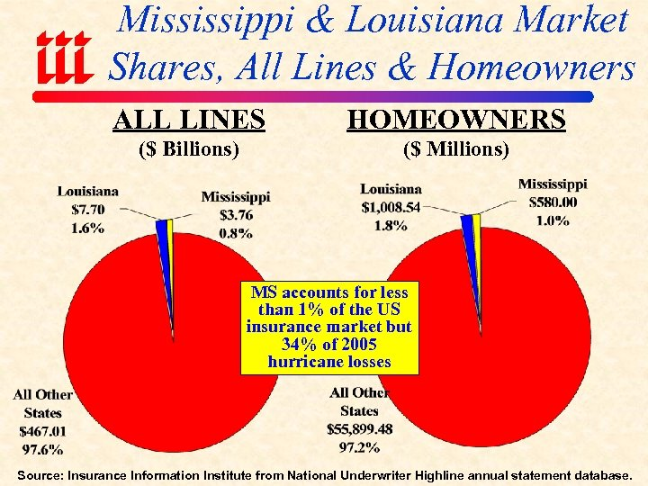 Mississippi & Louisiana Market Shares, All Lines & Homeowners ALL LINES HOMEOWNERS ($ Billions)