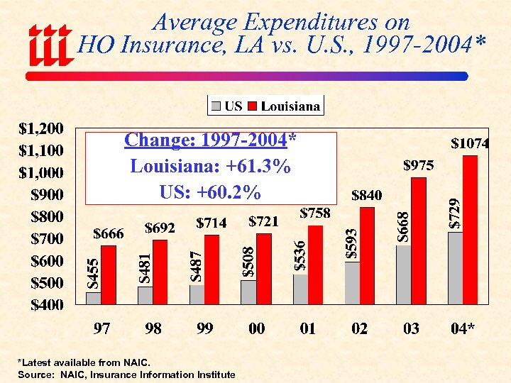 Average Expenditures on HO Insurance, LA vs. U. S. , 1997 -2004* Change: 1997