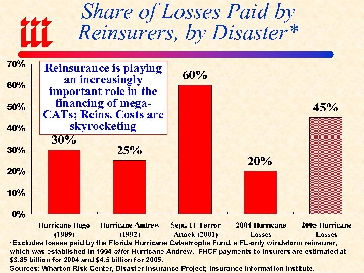 Share of Losses Paid by Reinsurers, by Disaster* Reinsurance is playing an increasingly important
