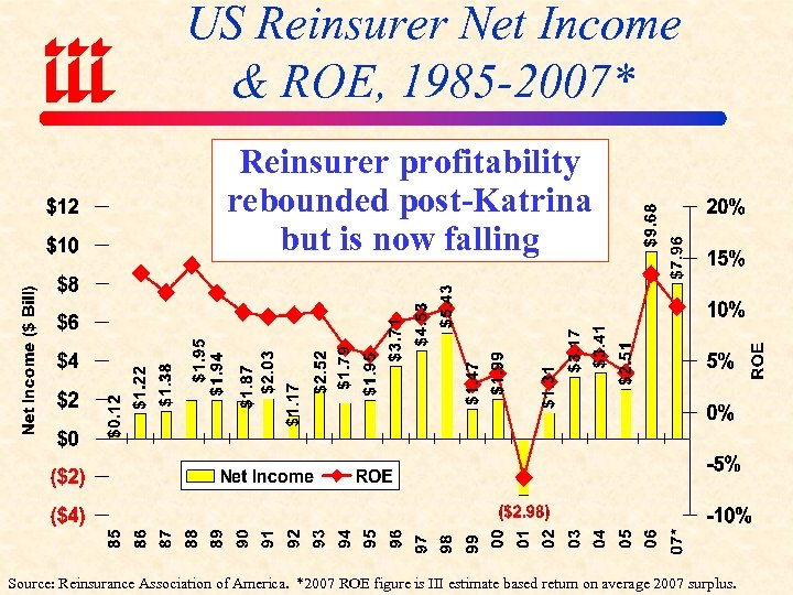 US Reinsurer Net Income & ROE, 1985 -2007* Reinsurer profitability rebounded post-Katrina but is