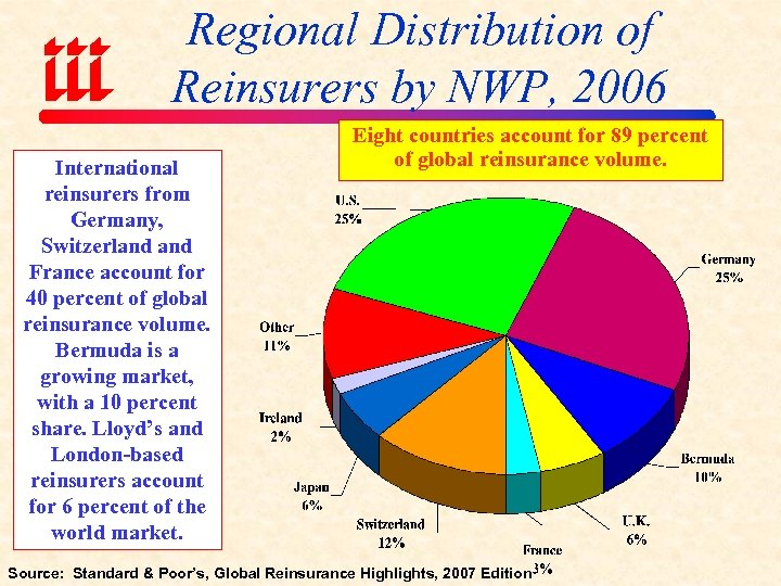 Regional Distribution of Reinsurers by NWP, 2006 International reinsurers from Germany, Switzerland France account