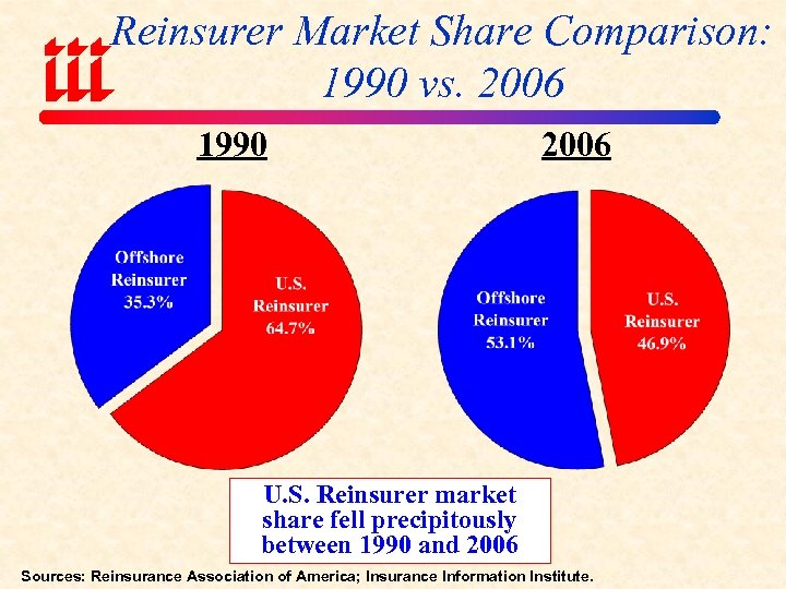 Reinsurer Market Share Comparison: 1990 vs. 2006 1990 2006 U. S. Reinsurer market share