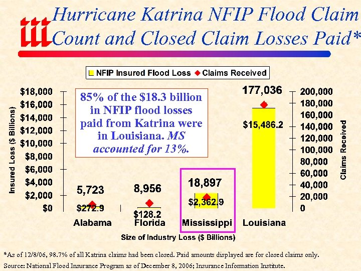 Hurricane Katrina NFIP Flood Claim Count and Closed Claim Losses Paid* 85% of the