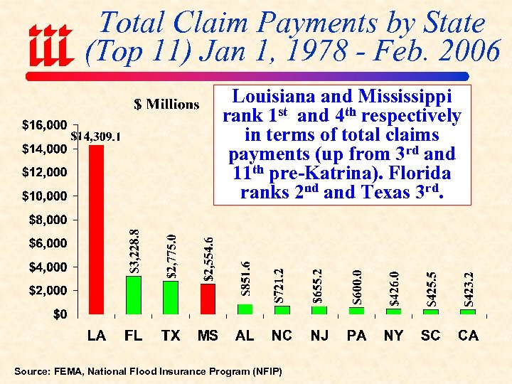 Total Claim Payments by State (Top 11) Jan 1, 1978 - Feb. 2006 Louisiana