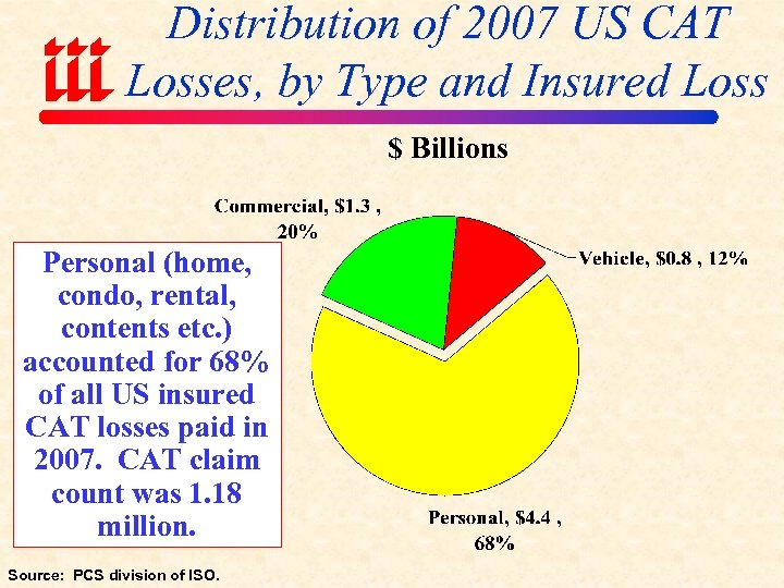 Distribution of 2007 US CAT Losses, by Type and Insured Loss $ Billions Personal