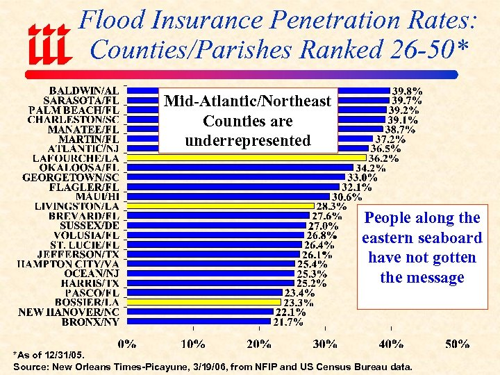 Flood Insurance Penetration Rates: Counties/Parishes Ranked 26 -50* Mid-Atlantic/Northeast Counties are underrepresented People along