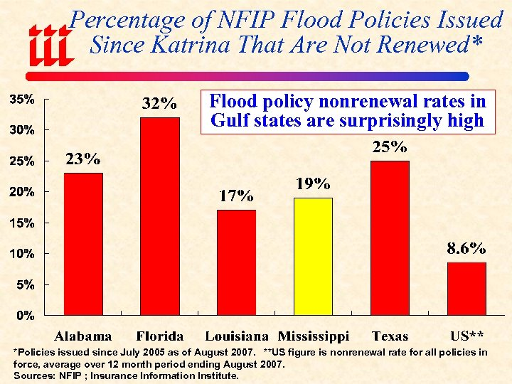 Percentage of NFIP Flood Policies Issued Since Katrina That Are Not Renewed* Flood policy