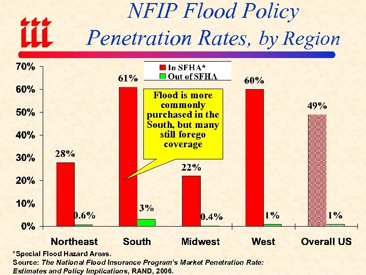 NFIP Flood Policy Penetration Rates, by Region Flood is more commonly purchased in the
