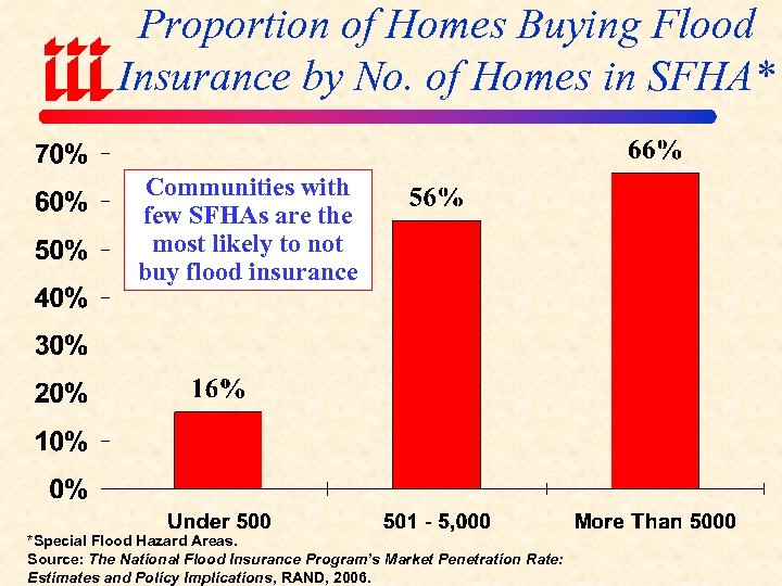 Proportion of Homes Buying Flood Insurance by No. of Homes in SFHA* Communities with