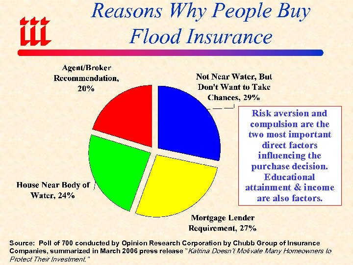 Reasons Why People Buy Flood Insurance Risk aversion and compulsion are the two most