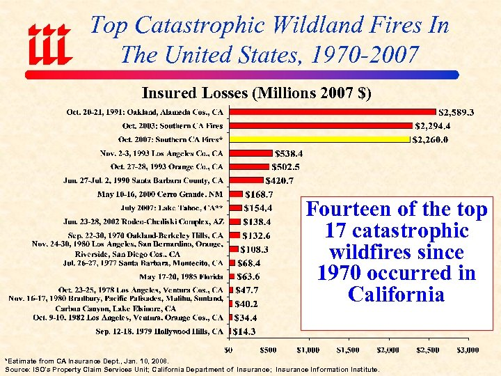 Top Catastrophic Wildland Fires In The United States, 1970 -2007 Insured Losses (Millions 2007