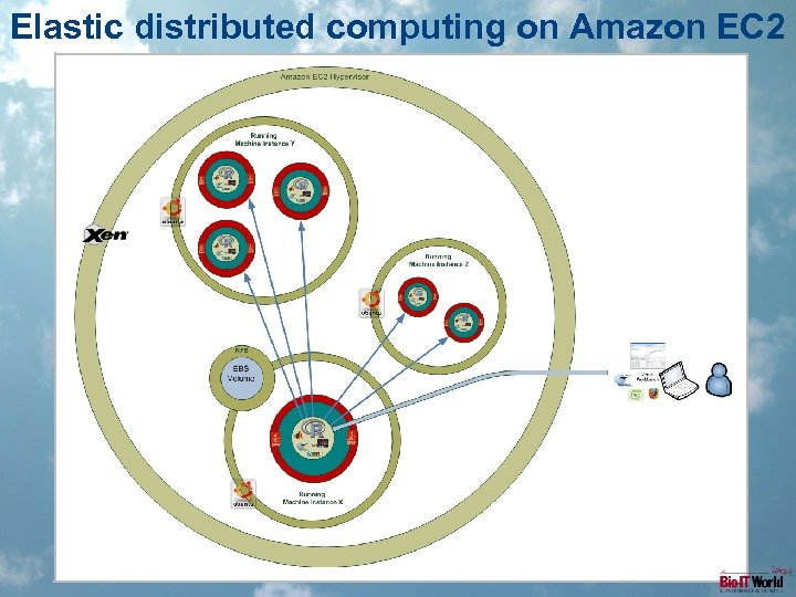 Elastic distributed computing on Amazon EC 2
