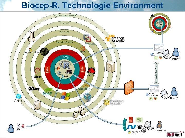 Biocep-R, Technologie Environment