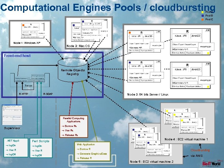 Computational Engines Pools / cloudbursting Pool A Pool B Pool C Node 1: Windows