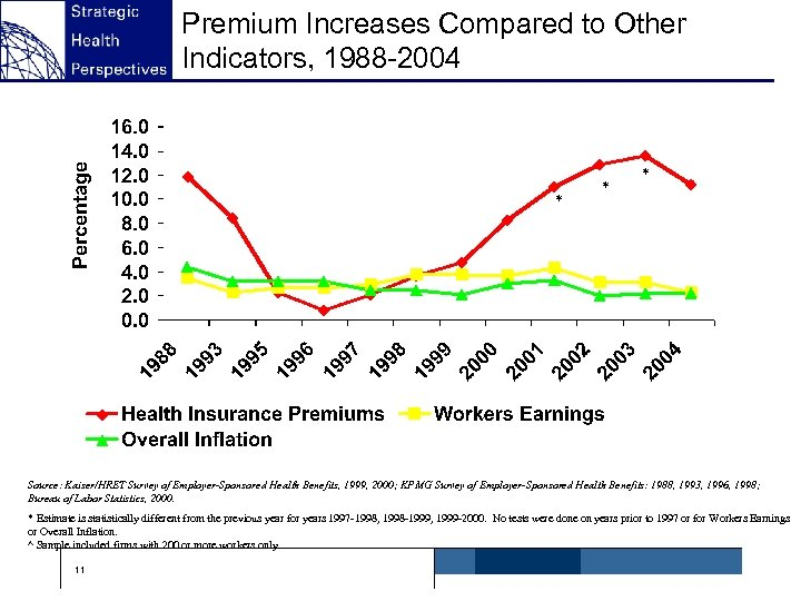 Premium Increases Compared to Other Indicators, 1988 -2004 * * * ^ Source: Kaiser/HRET