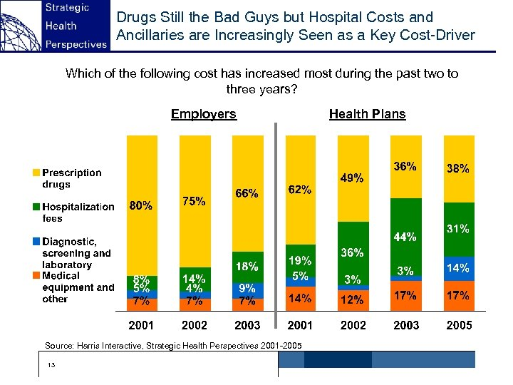 Drugs Still the Bad Guys but Hospital Costs and Ancillaries are Increasingly Seen as