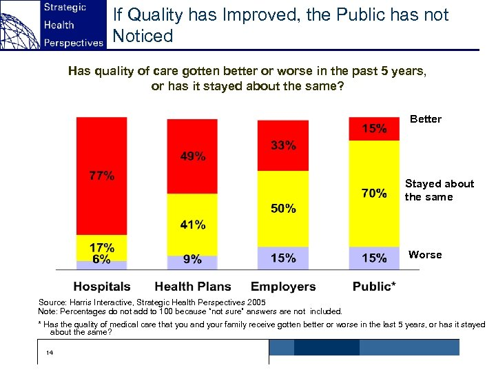 If Quality has Improved, the Public has not Noticed Has quality of care gotten