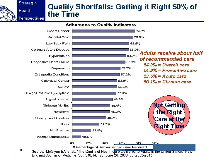 Quality Shortfalls: Getting it Right 50% of the Time Adults receive about half of