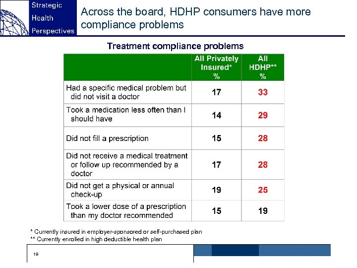 Across the board, HDHP consumers have more compliance problems Treatment compliance problems * Currently