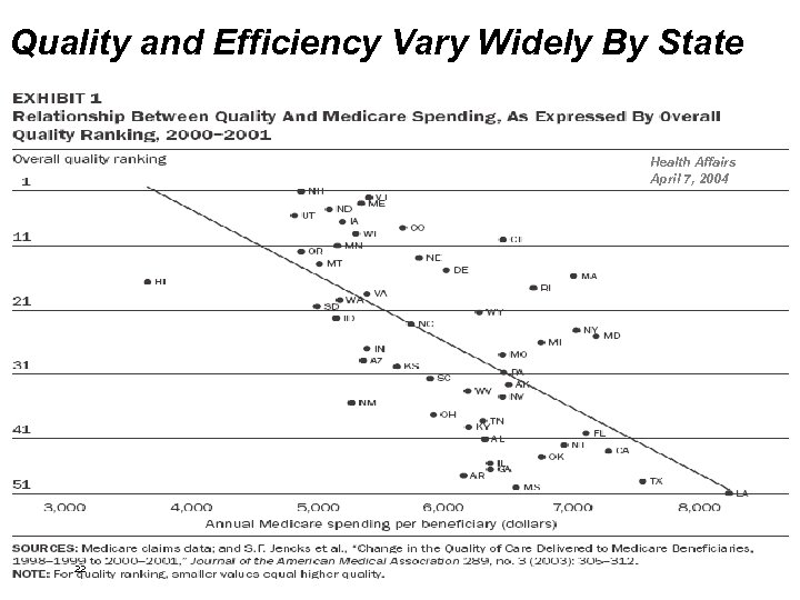 Quality and Efficiency Vary Widely By State Health Affairs April 7, 2004 22