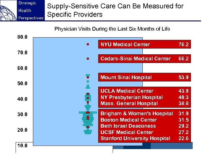 Supply-Sensitive Care Can Be Measured for Specific Providers Physician Visits During the Last Six