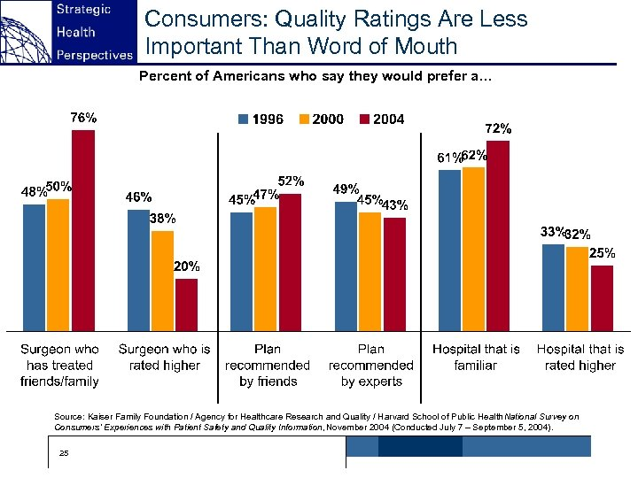 Consumers: Quality Ratings Are Less Important Than Word of Mouth Percent of Americans who