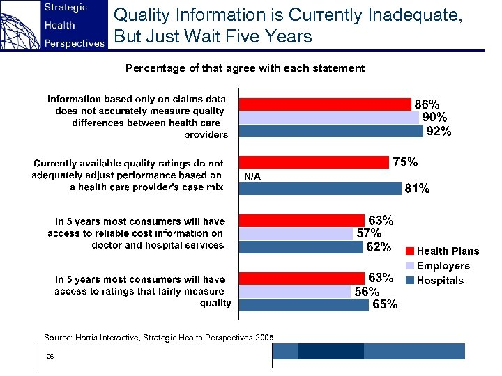 Quality Information is Currently Inadequate, But Just Wait Five Years Percentage of that agree