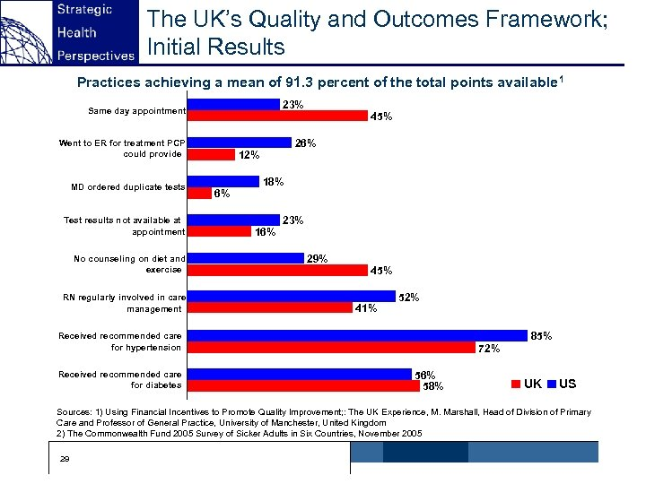 The UK's Quality and Outcomes Framework; Initial Results Practices achieving a mean of 91.