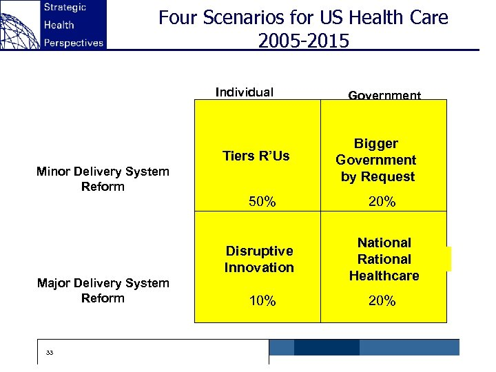 Four Scenarios for US Health Care 2005 -2015 Individual Tiers R'Us Minor Delivery System