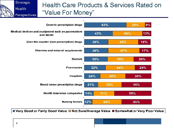 """Health Care Products & Services Rated on """"Value For Money"""" 8"""