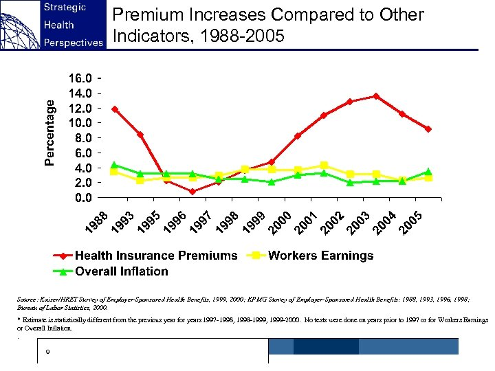 Premium Increases Compared to Other Indicators, 1988 -2005 ^ Source: Kaiser/HRET Survey of Employer-Sponsored