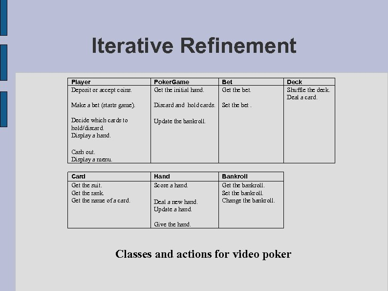 Iterative Refinement Player Deposit or accept coins. Poker. Game Get the initial hand. Bet