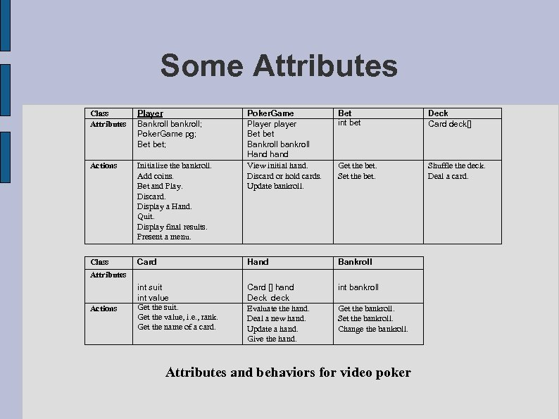 Some Attributes Class Attributes Player Bankroll bankroll; Poker. Game pg; Bet bet; Actions Initialize