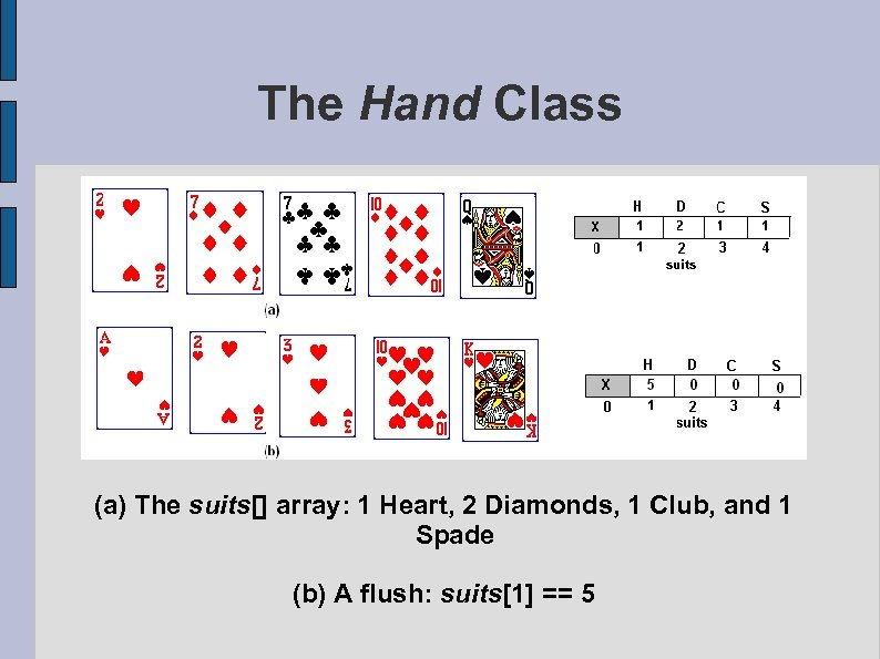 The Hand Class (a) The suits[] array: 1 Heart, 2 Diamonds, 1 Club, and