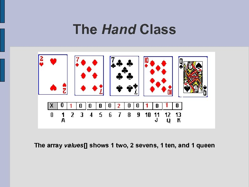 The Hand Class The array values[] shows 1 two, 2 sevens, 1 ten, and