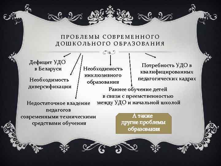 ПРОБЛЕМЫ СОВРЕМЕННОГО ДОШКОЛЬНОГО ОБРАЗОВАНИЯ Дефицит УДО в Беларуси Потребность УДО в Необходимость квалифицированных инклюзивного