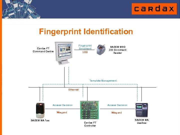 Fingerprint Identification Fingerprint Enrolment USB Cardax FT Command Centre SAGEM MSO 300 Enrolment Reader