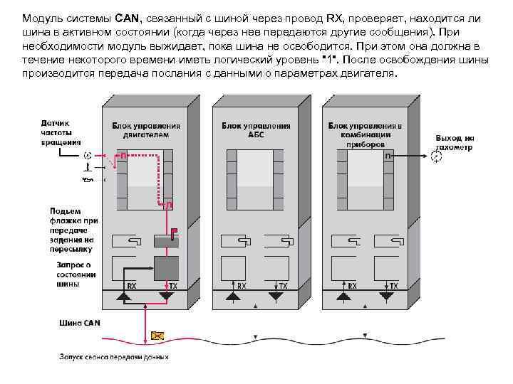 Модуль системы CAN, связанный с шиной через провод RX, проверяет, находится ли шина в