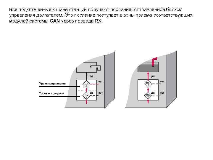 Все подключенные к шине станции получают послание, отправленное блоком управления двигателем. Это послание поступает