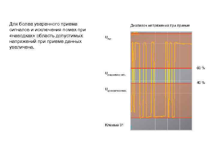 Для более уверенного приема сигналов и исключения помех при «наводках» область допустимых напряжений приеме