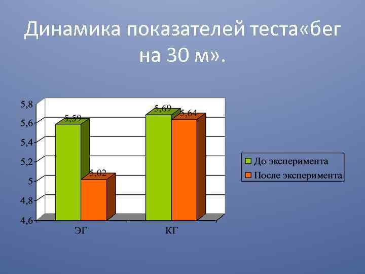 Динамика показателей теста «бег на 30 м» .